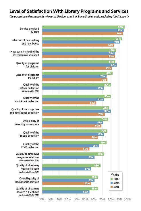 Community Survey Results Graph